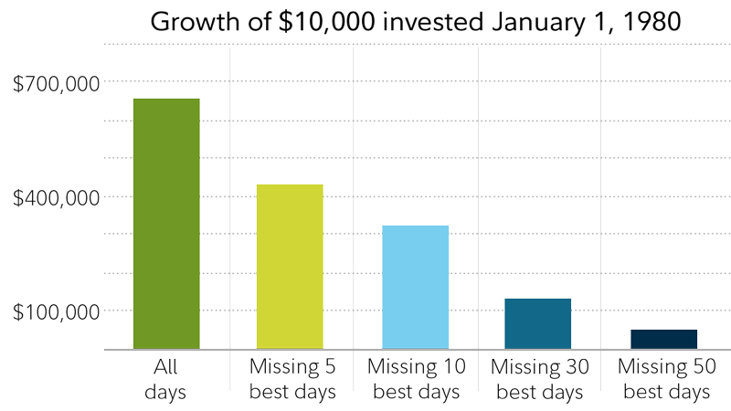 A series of bar charts shows what the hypothetical ending balance for a $10,000 investment from January 1, 1980 to January 1, 2019. If the money was invested in the S&P 500 through the ups and downs of that period, the ending balance would have been around $650,000. But if the money was not invested for the 5 best days of the market, the balance is around $400,000. If the money was not invested on the 10 best days, the ending balance was around $300,000. Missing the best 50 days reduced the ending balance below $50,000.