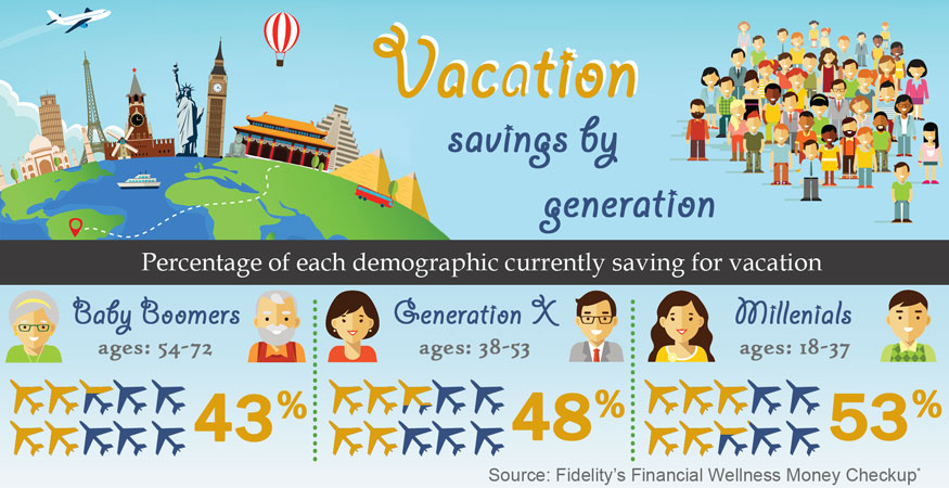 Vacation savings by generation
