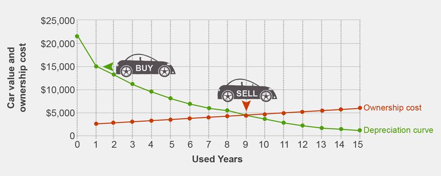 Average Car Purchase Price