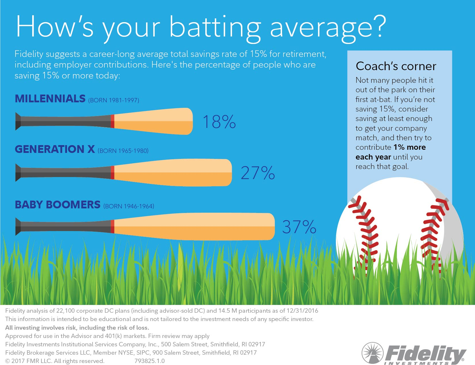 How's your batting average?  Not many people hit it out of the park on their first at-bat. If you're not saving 15%, consider saving at least enough to get your company match.