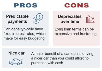 Can I Refi Car Loan