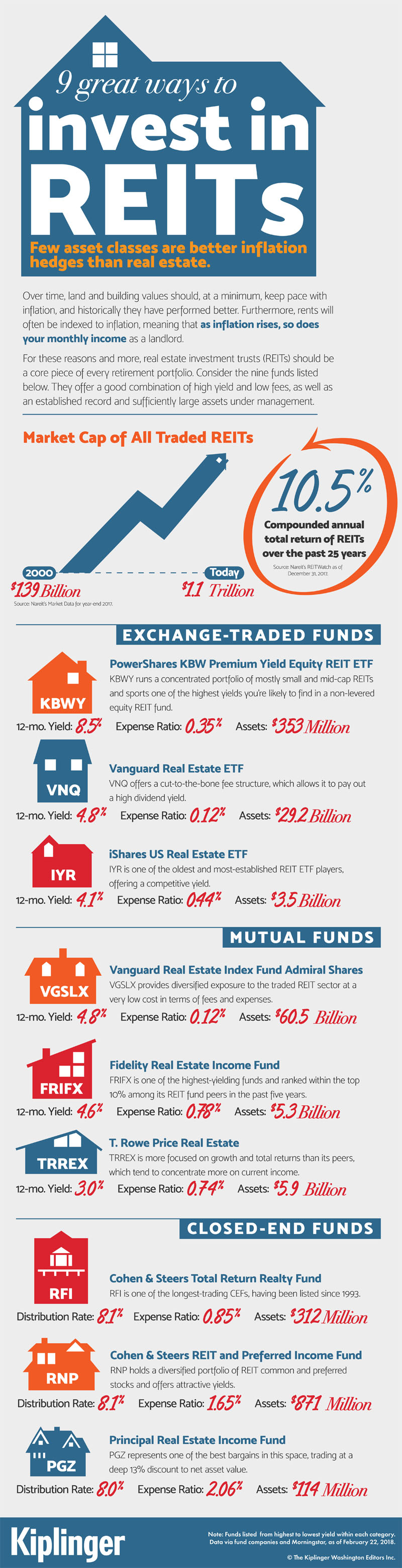 9 great ways to invest in REITs