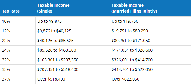2019 income tax brackets