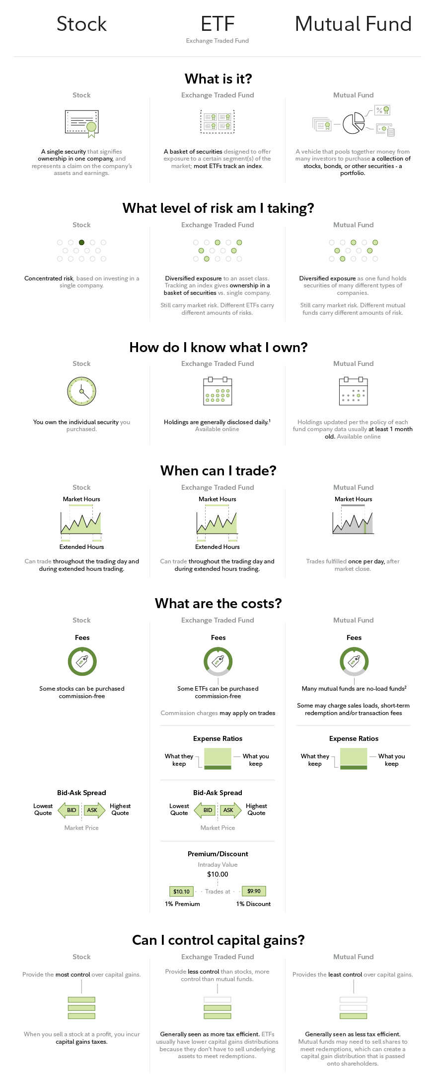 Infographic: Stocks, ETFs, Mutual Funds: How do I decide which is right for me?