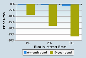 Image: The chart shows how a bond with a 5% annual coupon that matures in 10 years (green bar) would have a longer duration and would fall more in price as interest rates rise than a bond with a 5% coupon that matures in six months (blue bar).