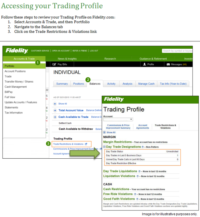 Fidelity options trading fees