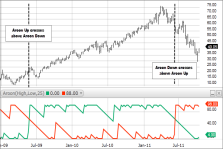 Fidelity Learning Center: Technical Analysis Indicator Guide