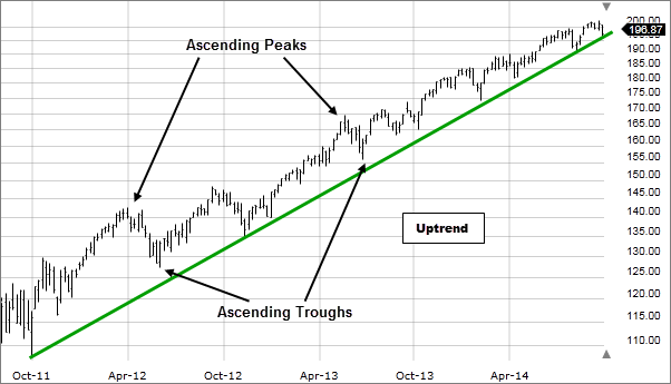 Image: Example of uptrend.