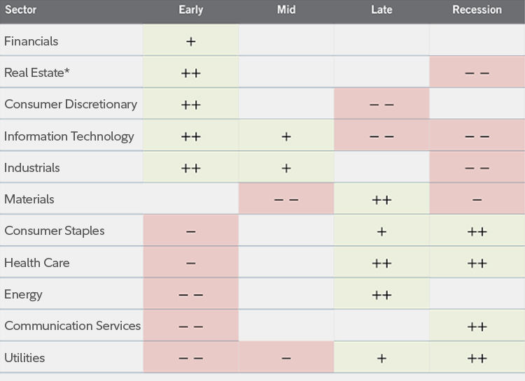 Chart: Best performing sectors