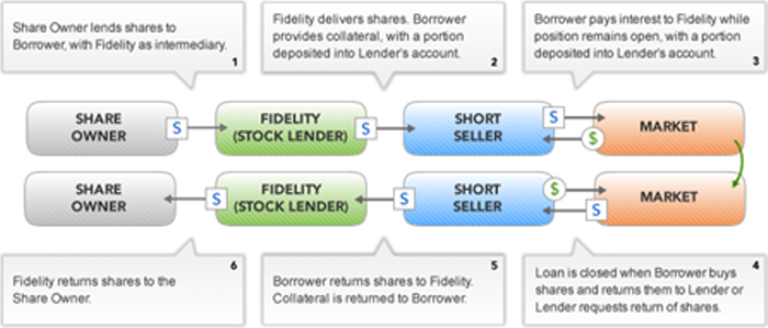 about short selling fidelity