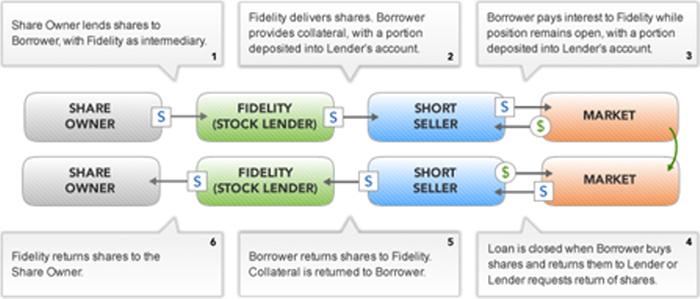 Liquidating stocks definitions