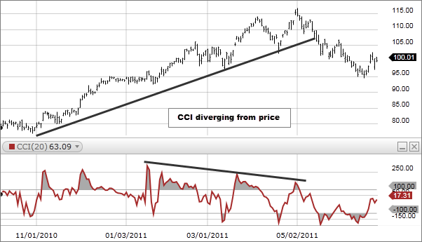 Chart 2: Commodity Channel Index
