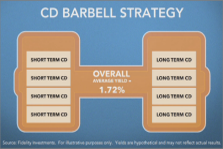 CD barbell strategy.