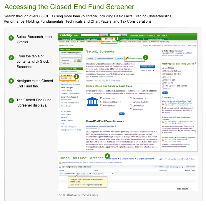 Image: Fidelity's closed-end fund screener