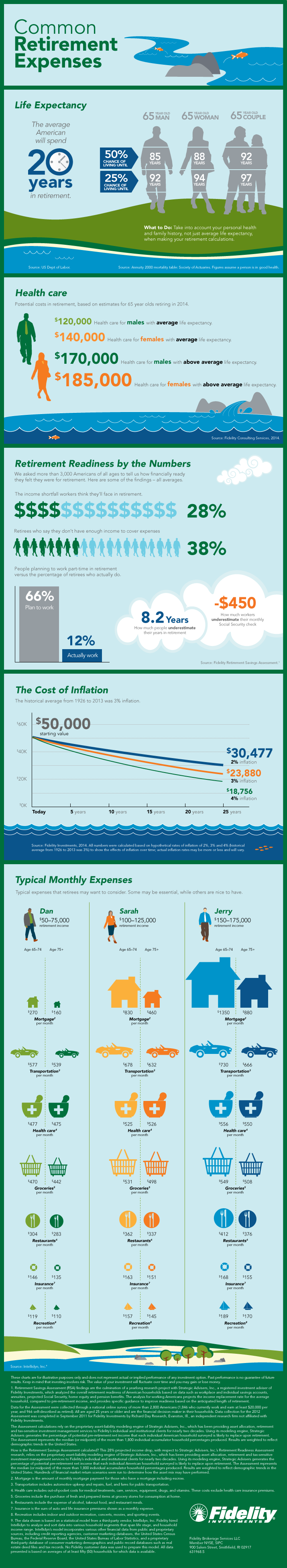 Infographic showing common retirement expenses.