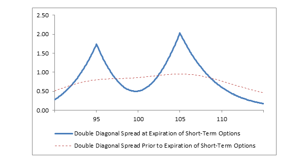Diagonal spread options strategy