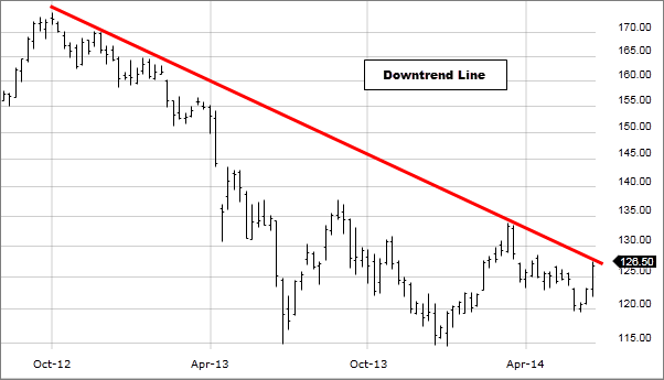 Image: Downtrend line drawn on chart.