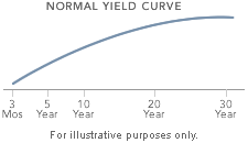Image: Normal yield curve.