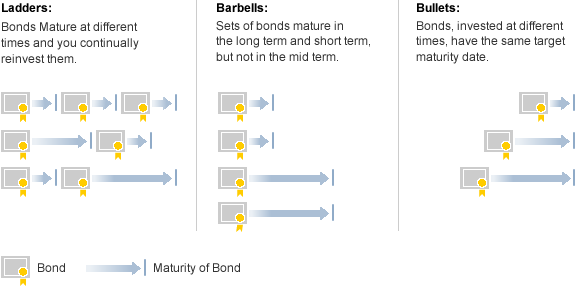 Image: Bond ladder: Bonds mature at different times and you continually reinvest them. Barbells: Sets of bonds mature in the long term and short term, but not in the mid term. Bullets: Bonds, invested at different times, have the same target maturity date.