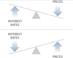 Image: Illustration of when interests rates go down bond prices may go up.