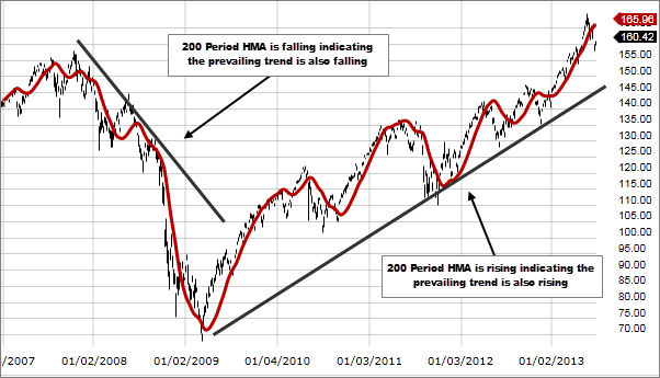 Chart 2: Hull Moving Average