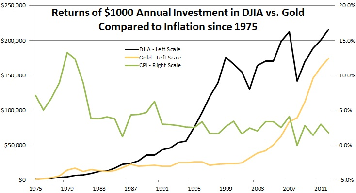 Image: Chart illustrating the returns of a $1000 annual investment in DJIA vs. Gold compared to inflation since 1975.