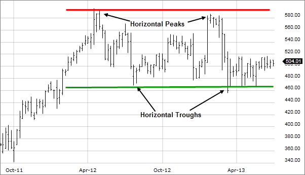 Image: Chart showing horizontal peaks and troughs.