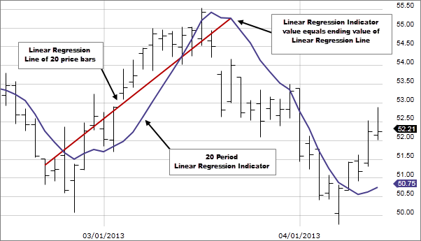 Chart 1: Linear Regression