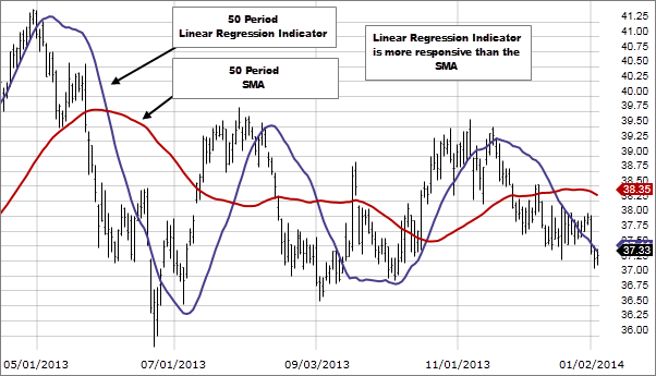 Chart 2: Linear Regression