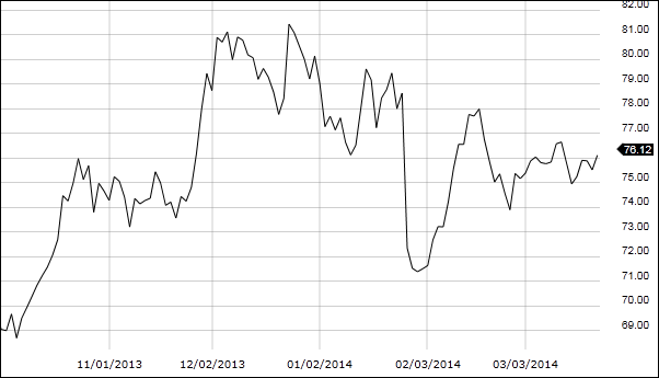 Gráfico de líneas para operar en bolsa de valores