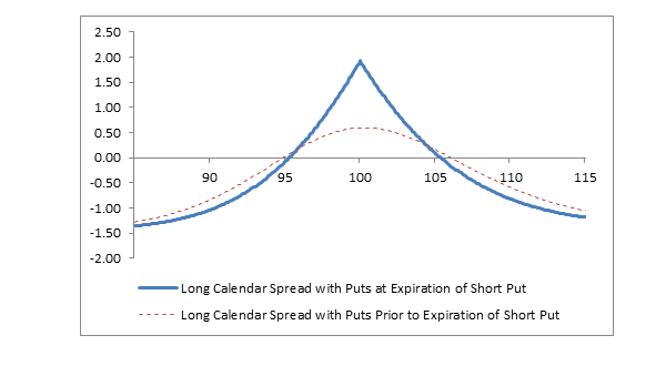 Chart: Long Calendar Spread with Puts