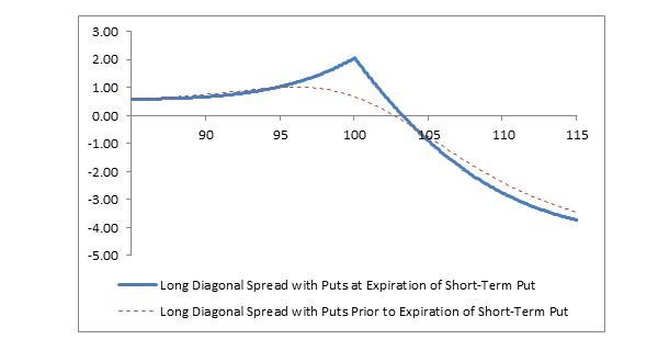 Chart: Long Diagonal Spread with Puts