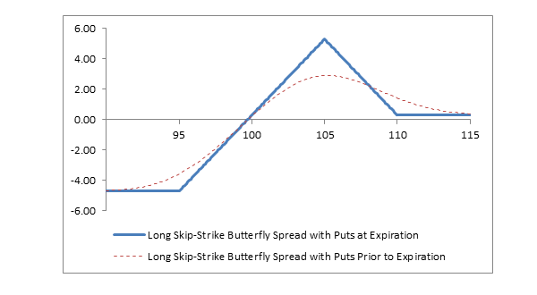 Chart: Long Skip-Strike Butterfly Spread with Puts