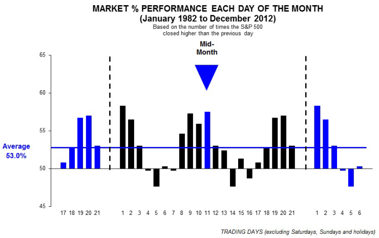 Image: Bar chart of S&P 500 % performance each day of the month January 1982 to December 2012.