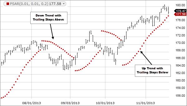 Image: Parabolic stop and reverse indicator (SAR).