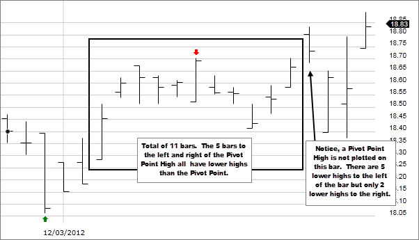 Chart 1: Pivot Points (High/Low)