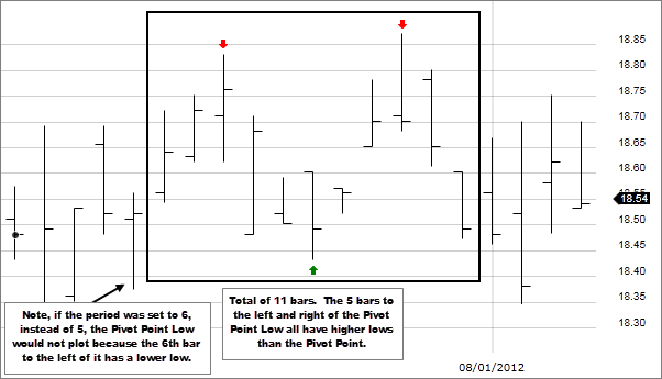 Chart 2: Pivot Points (High/Low)