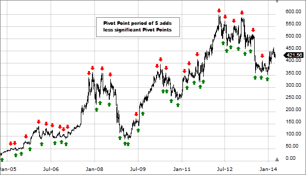 What Are Pivot Point Highs And Lows? - Fidelity