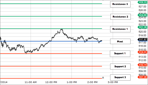 Chart 1: Pivot Points (Resistance and Support)