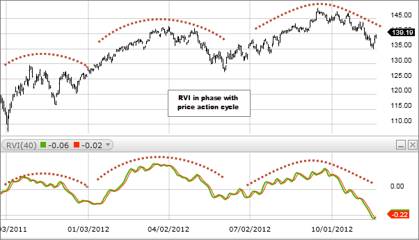 Chart 1: Relative Vigor Index (RVI)