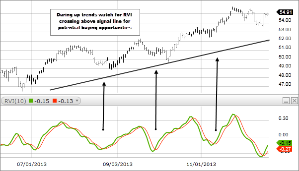 Chart 3: Relative Vigor Index (RVI)