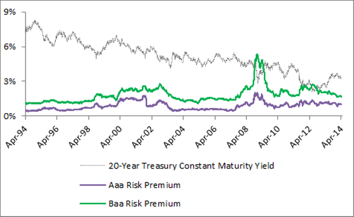 Image: Daily bond market yields and risk premiums, 1994-2014