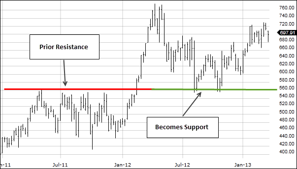 Image: Stock chart showing resistance area becoming a support area.