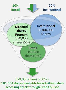 Interactive brokers ipo allocation