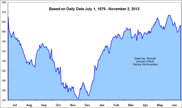 Image: Chart of Russell 2000/Russell 1000 one-year seasonal pattern
