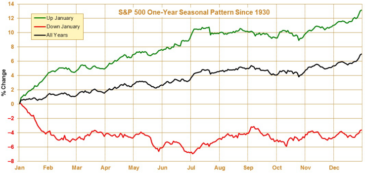 Image: S&P 500 chart showing one-year seasonal patter since 1930.