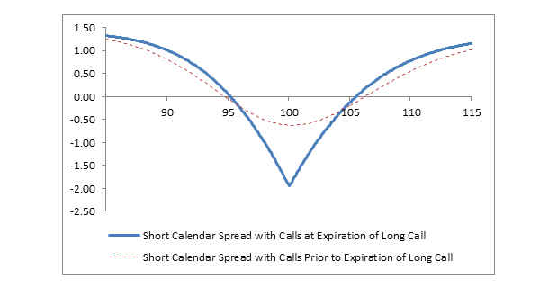 Reverse calendar spread option strategy
