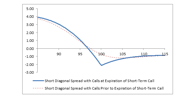 Chart: Short Diagonal Spread with Calls