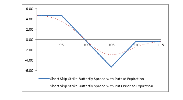 Chart: Short Skip-Strike Butterfly Spread with Puts