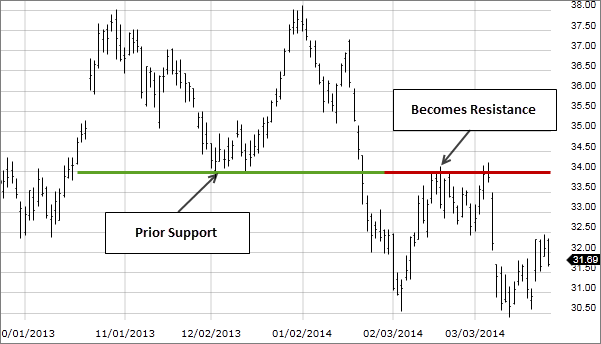 Image: Stock chart showing support becoming resistance.